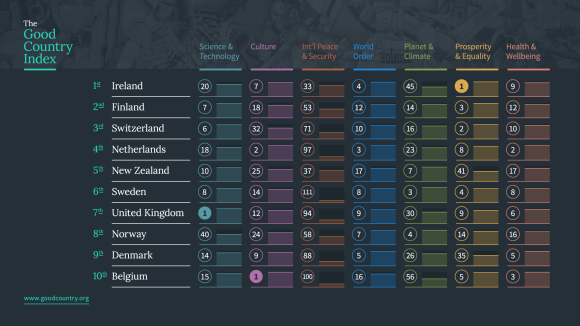 Top 10 of the Good Country Index  (Courtesy of Simon Anholt.)